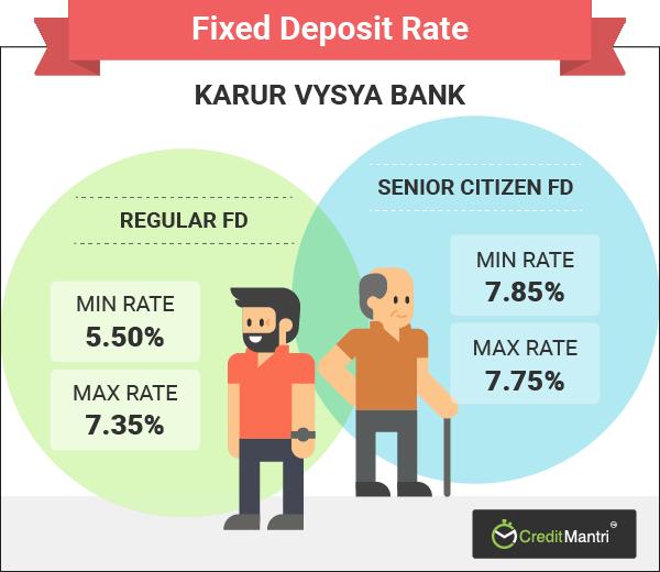 Online Application Form Of Karur Vysya Bank on