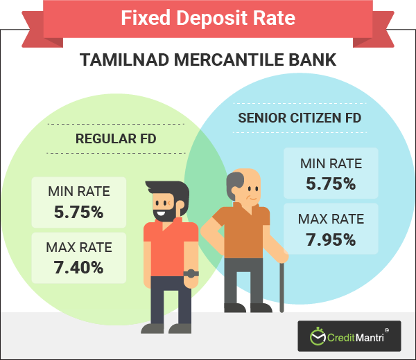 Tamilnad Mercantile Bank Fixed Deposit Rates Best Tamilnad