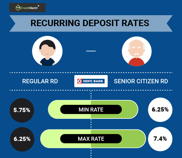 HDFC Bank Recurring Deposit (RD) Interest Rates | 07