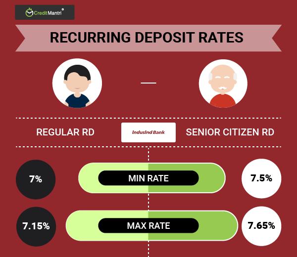 Indusind bank recurring deposit rates best indusind bank rd rates indusind bank recurring deposit rates spiritdancerdesigns Images