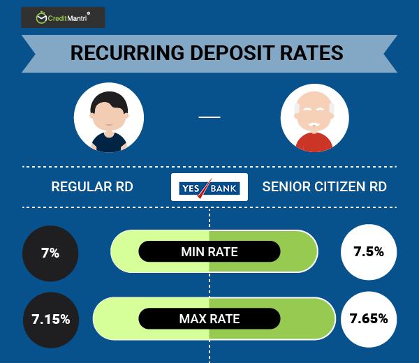 netbanking of yes bank