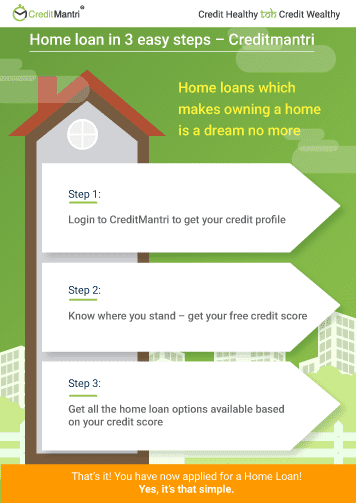 Home Loan 835 Apply Home Loan At Lowest Interest Rates In India